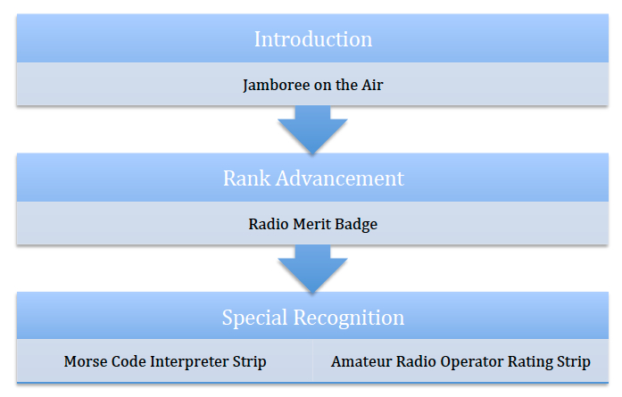 Radio Scouting Activity Continuum
