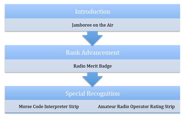 Radio Scouting Activity Continuum
