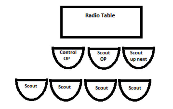Station Operating Positions